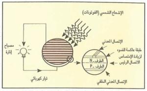 الطاقة الشمسية الفولتضوئية و نظرية عمل الخلية الشمسية